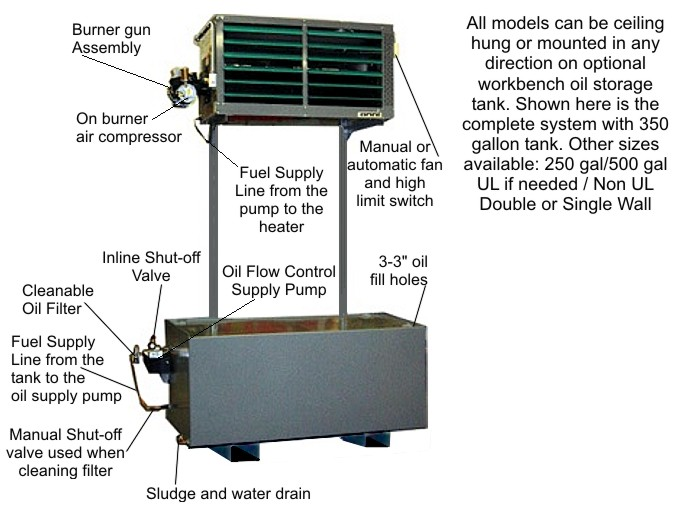 OMNI Waste Oil Heater on Tank